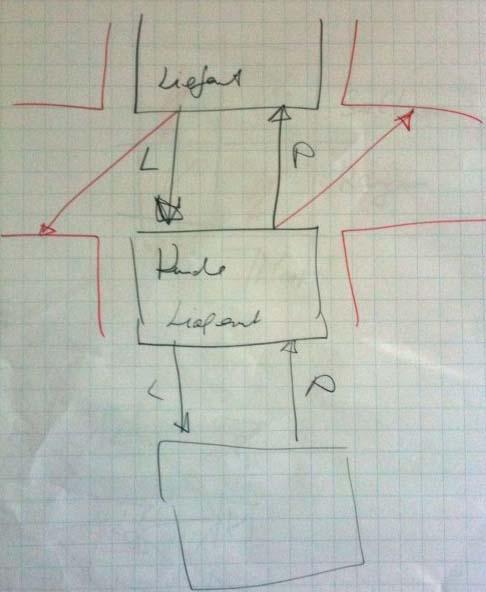 Skizze doppelter Kontingenz zwischen Kunden und Lieferanten