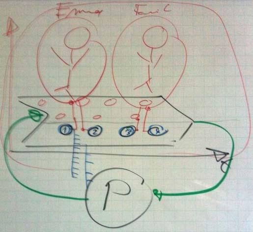 Skizze eines typischen Prozesses