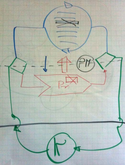 Skizze Standardisierung vs. innovative Projektarbeit