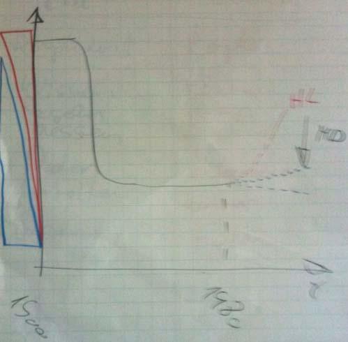 Skizze der Taylor'schen Wanne: Höchstleister im Vergleich mit Marktdruck