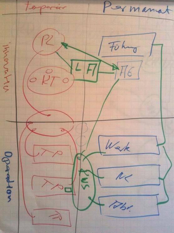 Skizze von temporären Organisationsteilen für ein Projekt
