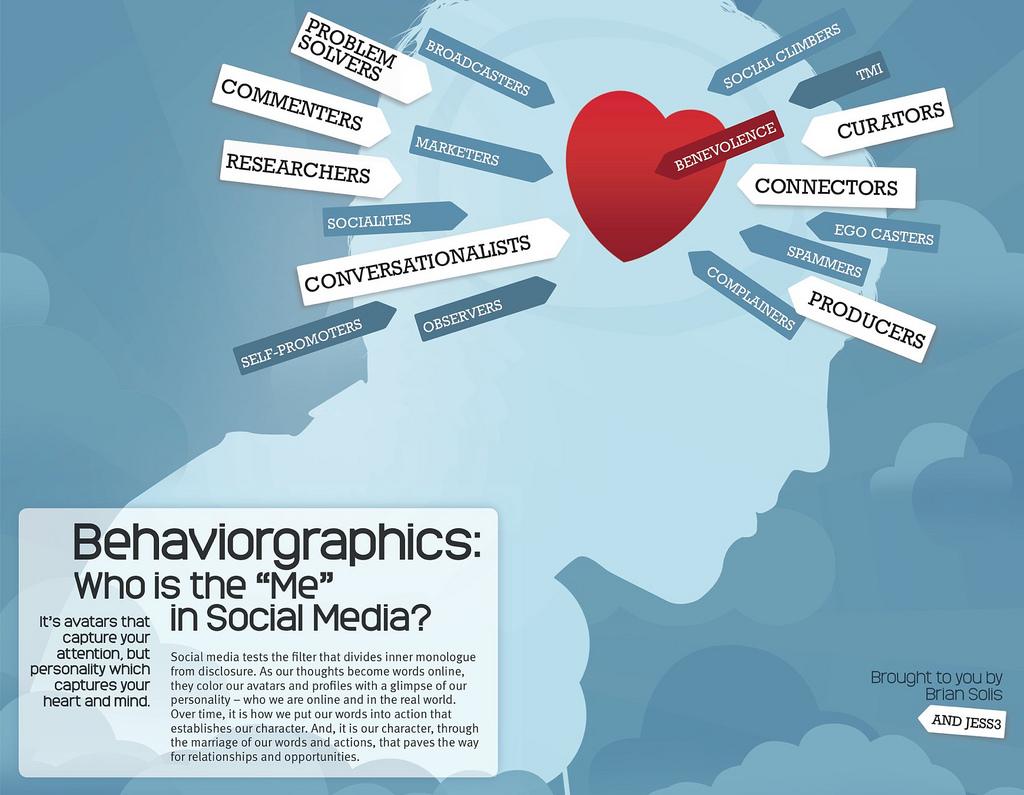 """Darstellung des """"Ich"""" in Social Media im Kontext anderer Einflussfaktoren"""