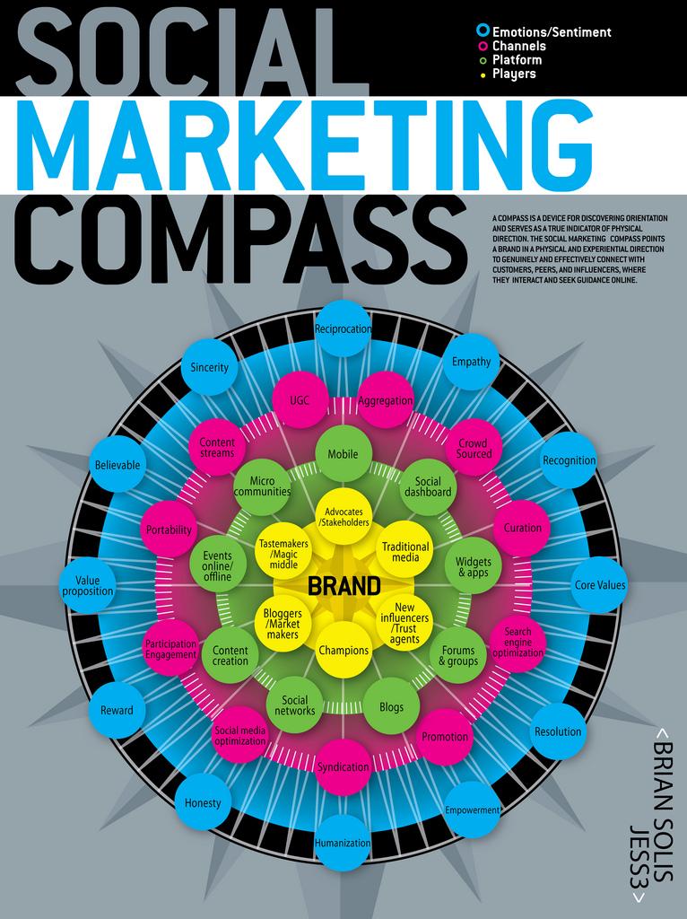 Bild des Social Marketing Kompass von Brian Solis