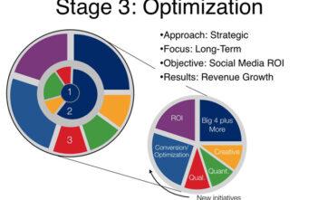 Optimierung der Social Media Massnahmen und Kampagnen