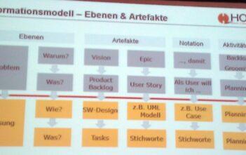 Scrum-Informationsmodell-Ebenen-Artefakte-Aktivitaeten Swiss Requirements Day 2011