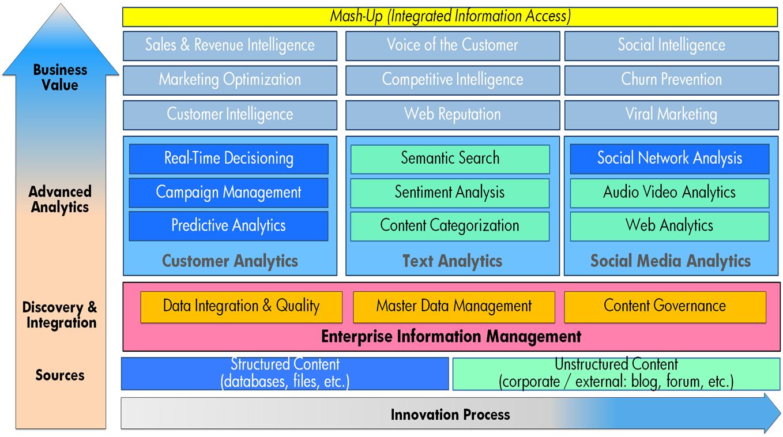 Social-Intelligence-Framework-HP
