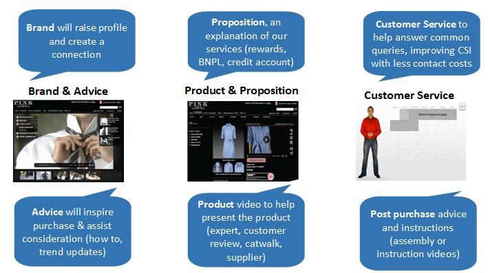 shopdirect-video-customer-purchasing-process