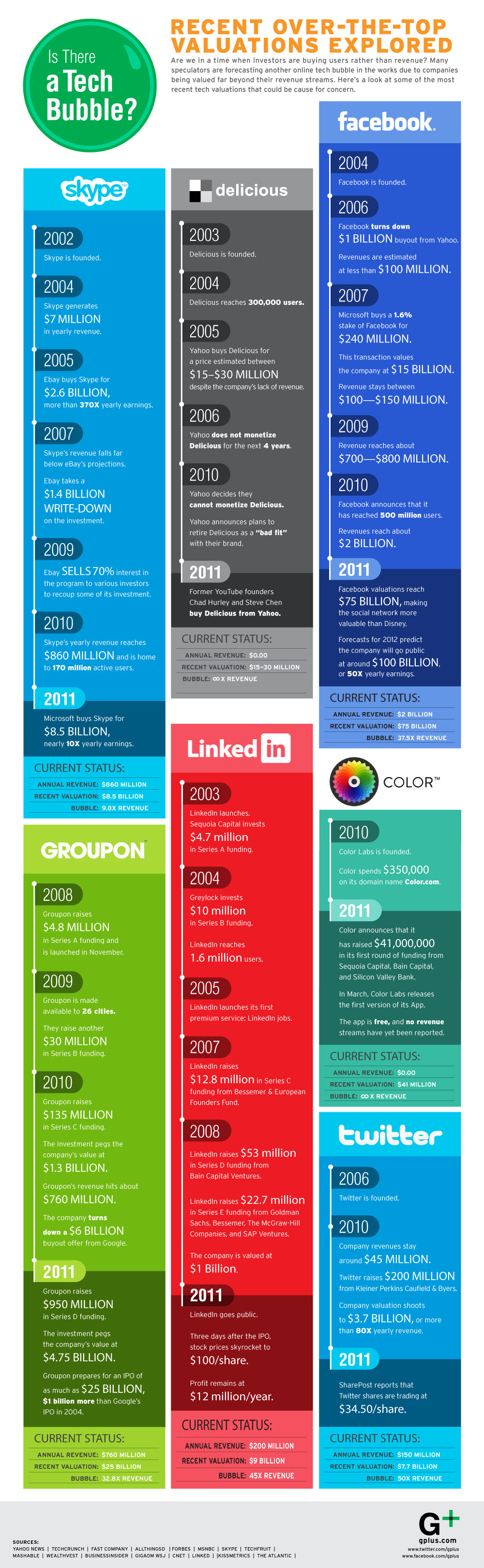 Valuations of tech stocks Skype, Delicious, Facebook, Groupon, LinkedIn, Color, Twitter