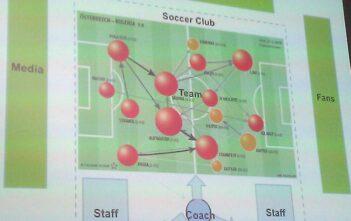 Fussball als Modell für eine agile Organisation mit entsprechendem Umfeld