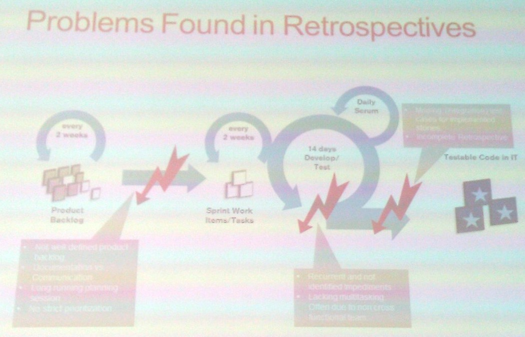 Problems found in agile retrospectives according to Shane Harrison