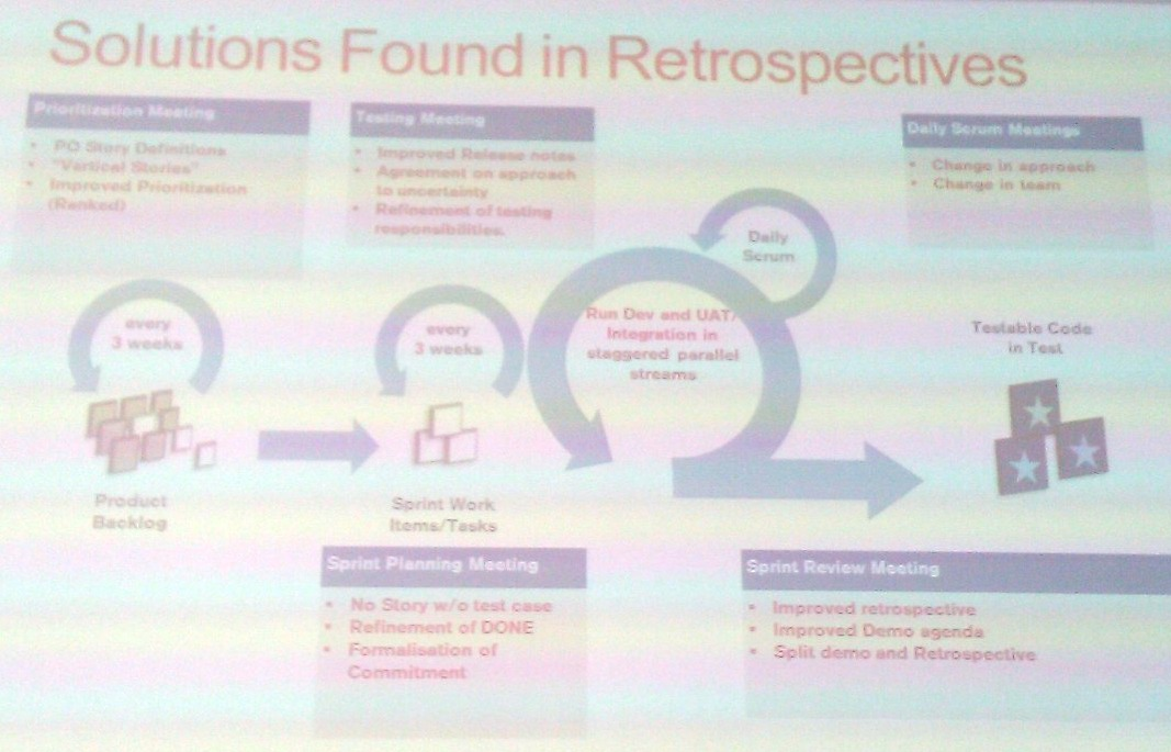 Solutions found in agile retrospectives according to Shane Harrison