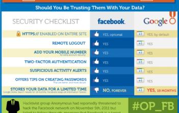 Infografik über Privacy und Security bei Google und Facebook
