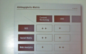 SEO Abhängigkeitsmatrix: SEO, Social Media, Web Analytics vs. Content Marketing, CRO
