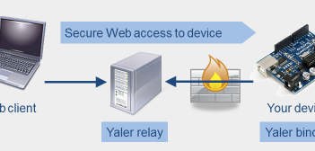 schema of the yaler-secure-web-access-relay-server
