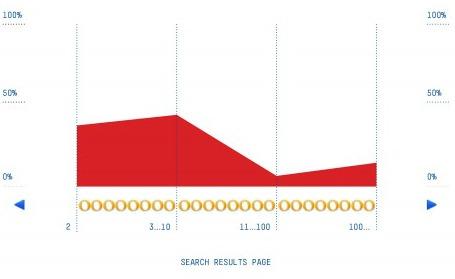 Anteil der Treffer aus dem Long-Tail bei personalisierter Suche