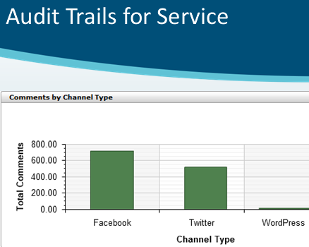 Audit trails for services such as Facebook, Twitter, WordPress