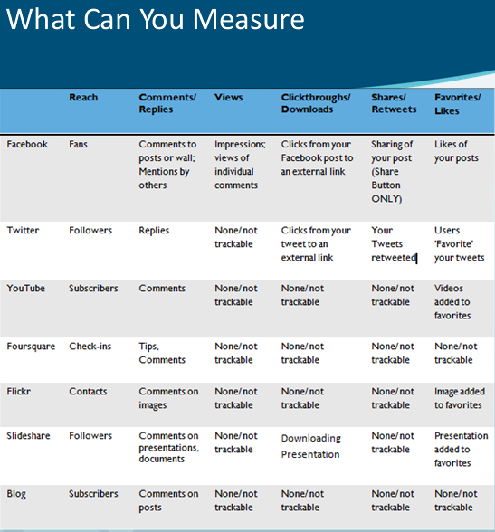 Social media metrics by output channel such as Facebook, Twitter, YouTube, Foursquare, Flickr, Slideshare, Blogs