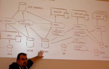 Automatisierte Software Deployment Pipeline bei Netcetera