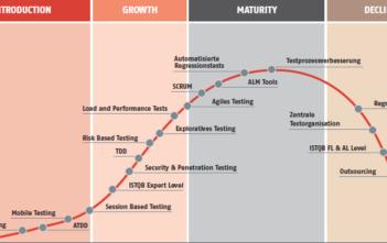 Trendwave-2012-Introduction-Growth-Maturity-Decline-SwissQ