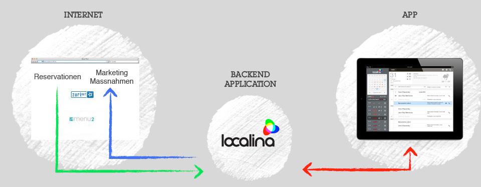 localina-plattform-konzept