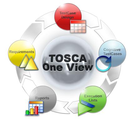 """Schema des TOSCA Testing-Suite Kreislaufs """"OneView"""""""