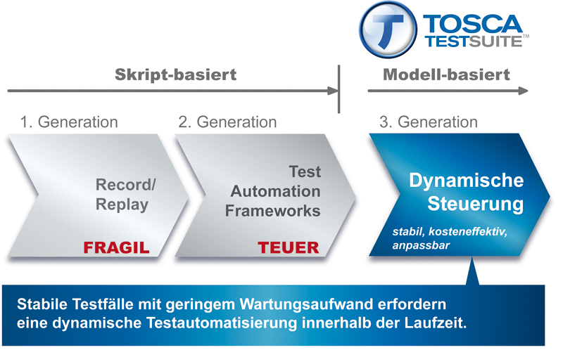 Tosca-Testing-Suite-modell-basiert
