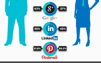 social networks user's activity: Facebook, Twitter, Google+, LinkedIn, Pinterest