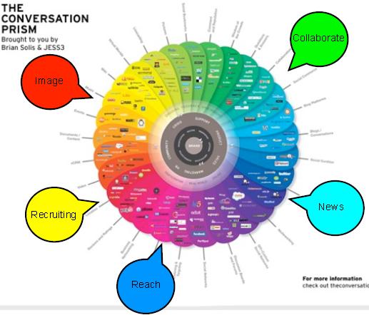 Conversation-Prism und Fokus der Social Network Aktivitäten