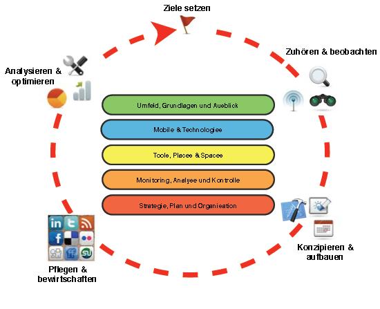 HWZ-Social-Media-Management-Modell gemäss Studienleiter Manuel Nappo