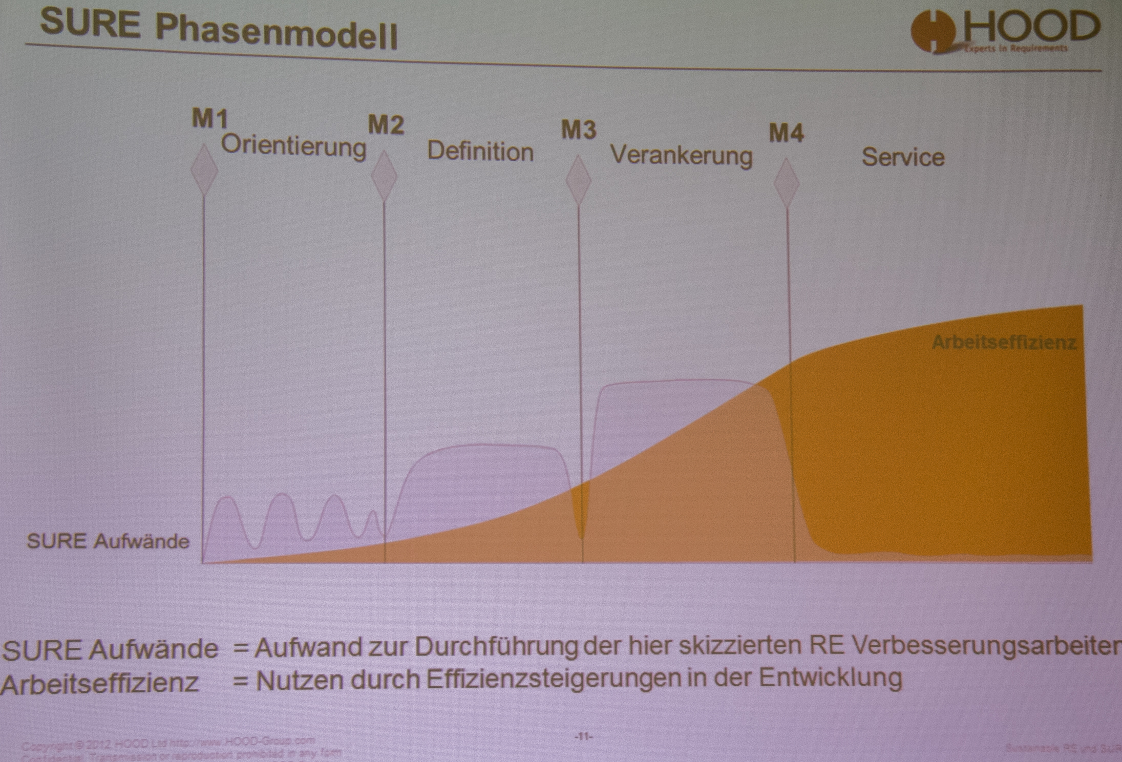 SURE Phasenmodell gemäss Hood Group am Swiss Requirements Day 2012
