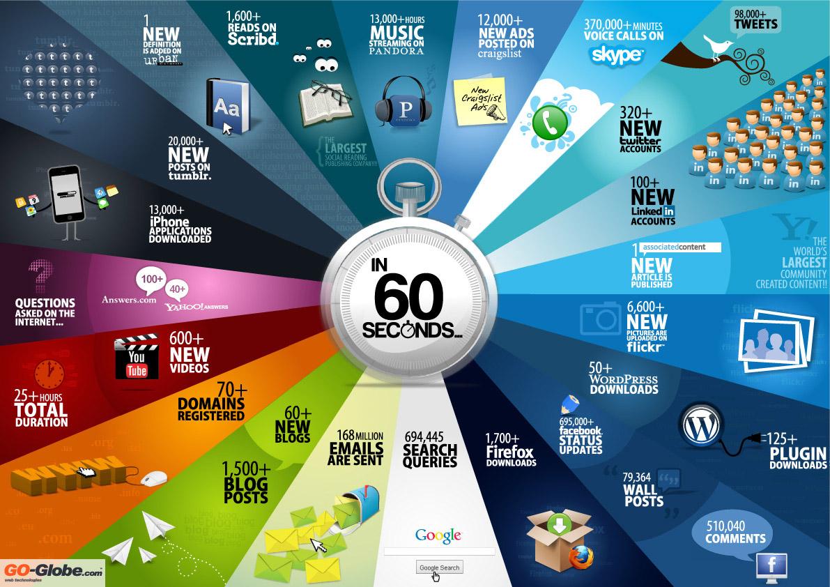 Was-im-Web-in-60-Sekunden-passiert