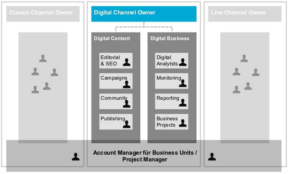 Digital-Channel-Owner-Namics
