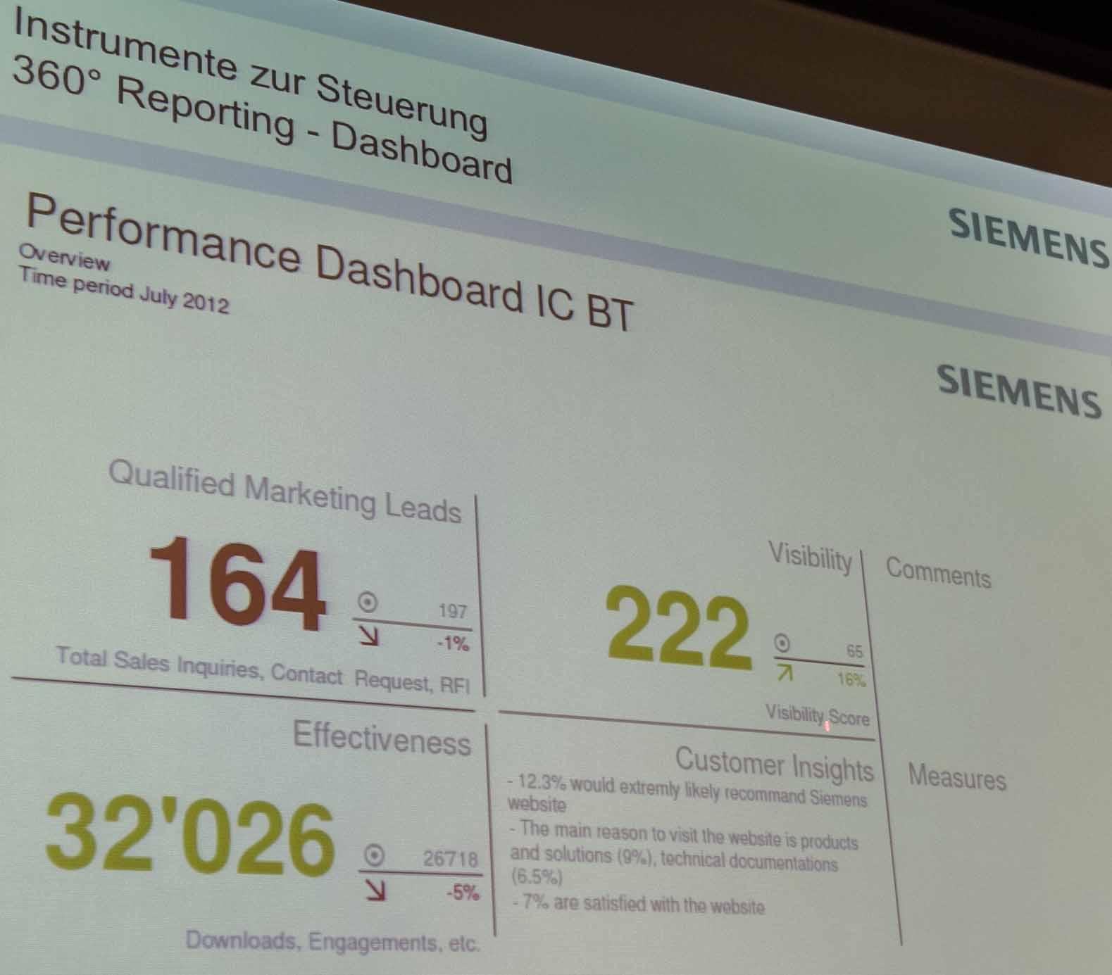 KPI-Dashboard-Siemens-Online-Kommunikation