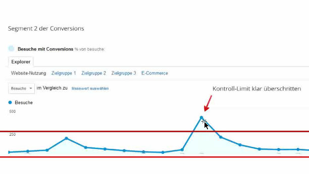 Kontroll-Limit für A/B-Tests in Google Analytics
