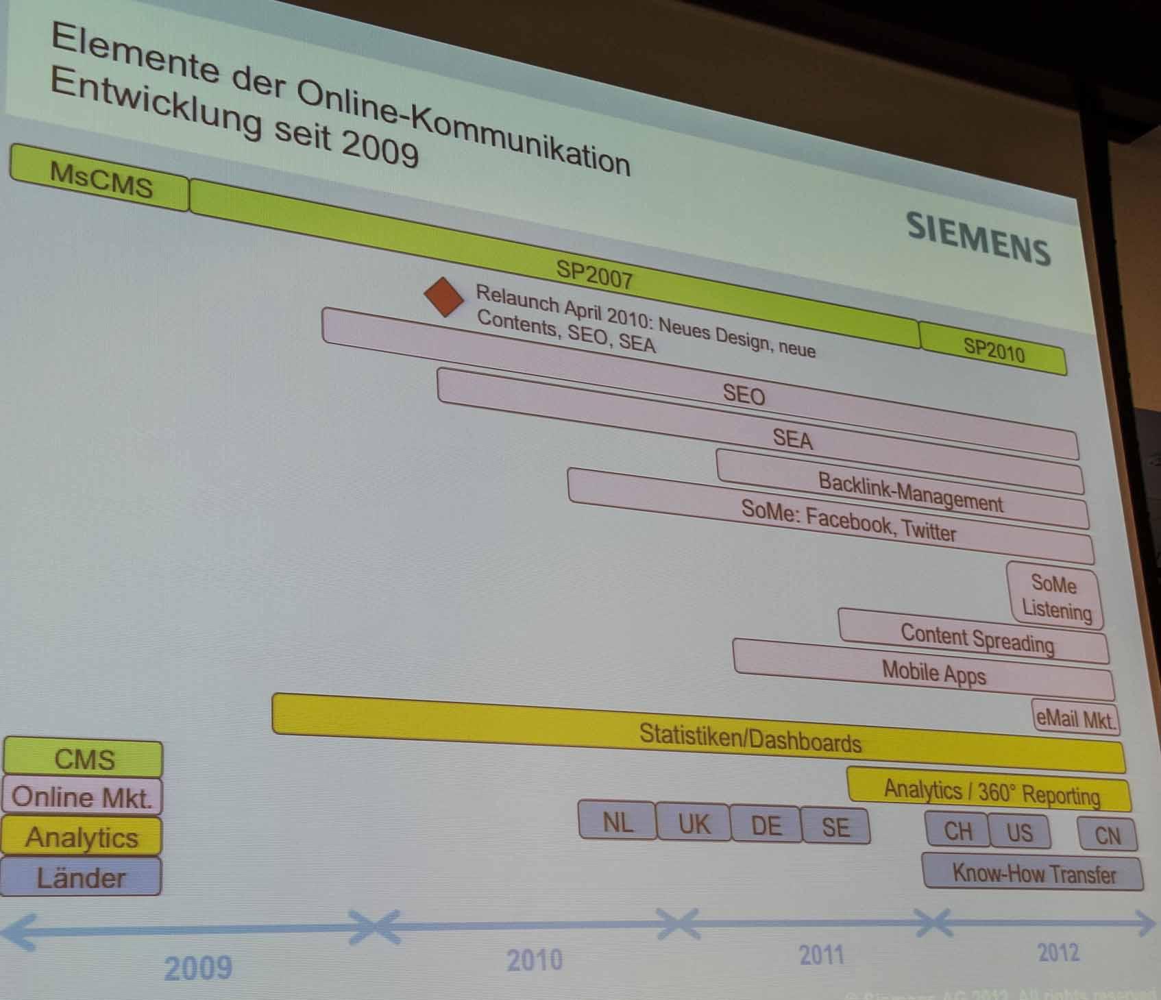 Siemens-Online-Kommunikation-Bausteine