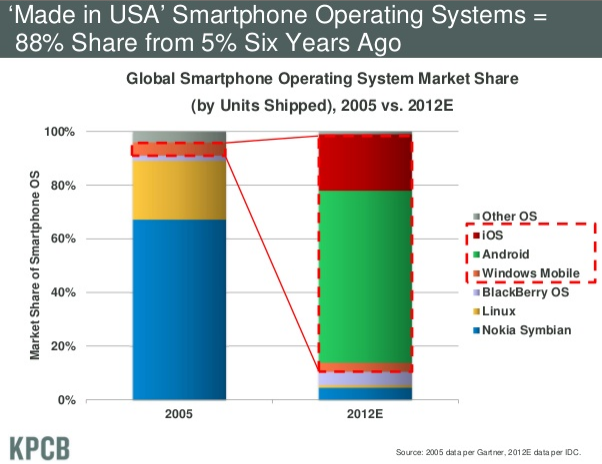 Mary-Meeker-mobile-Betriebssysteme-Anteil-Microsoft-iOS-Android