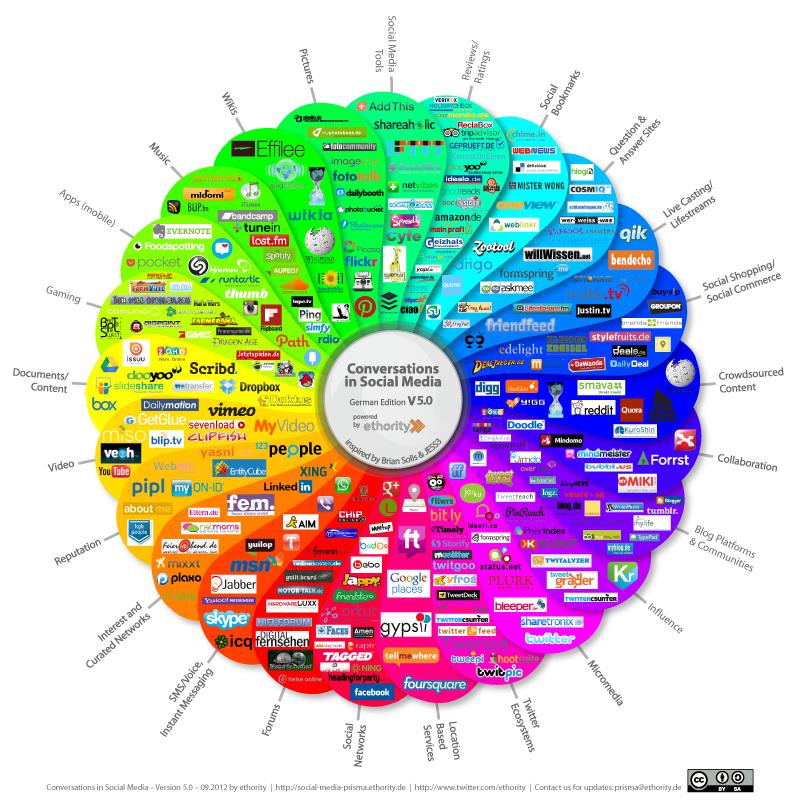 social-media-prisma-2012-von-ethority