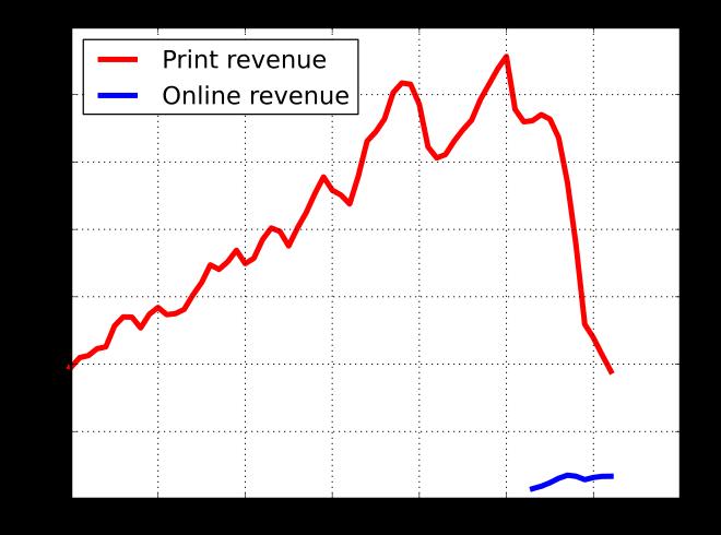 Werbeeinnahmen von US Zeitungen
