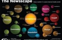 Medienlandschaft im Online-Zeitalter