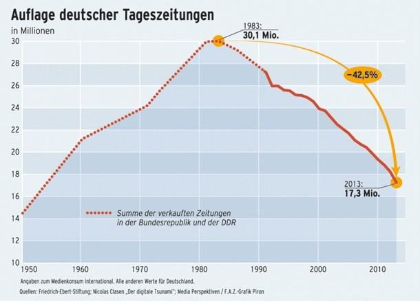 Sinkende Auflage deutscher Tageszeitungen
