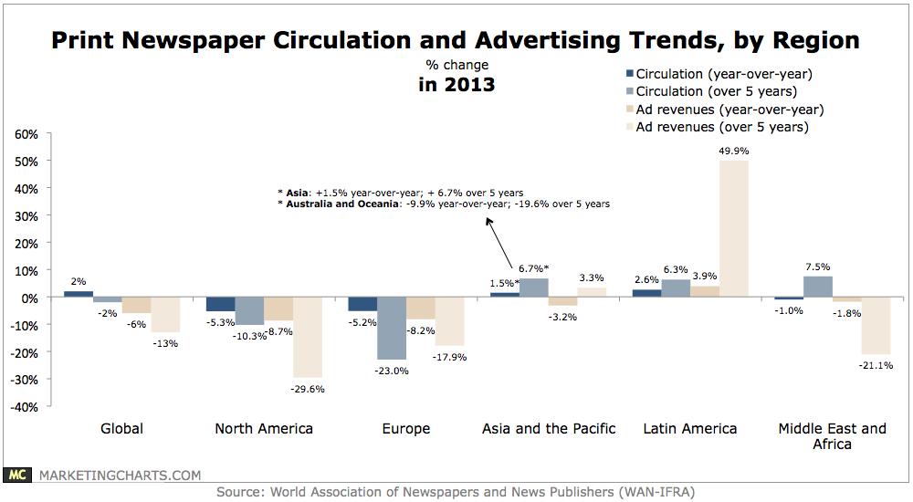 Entwicklung von Zeitungsauflagen und Werbeeinnahmen weltweit