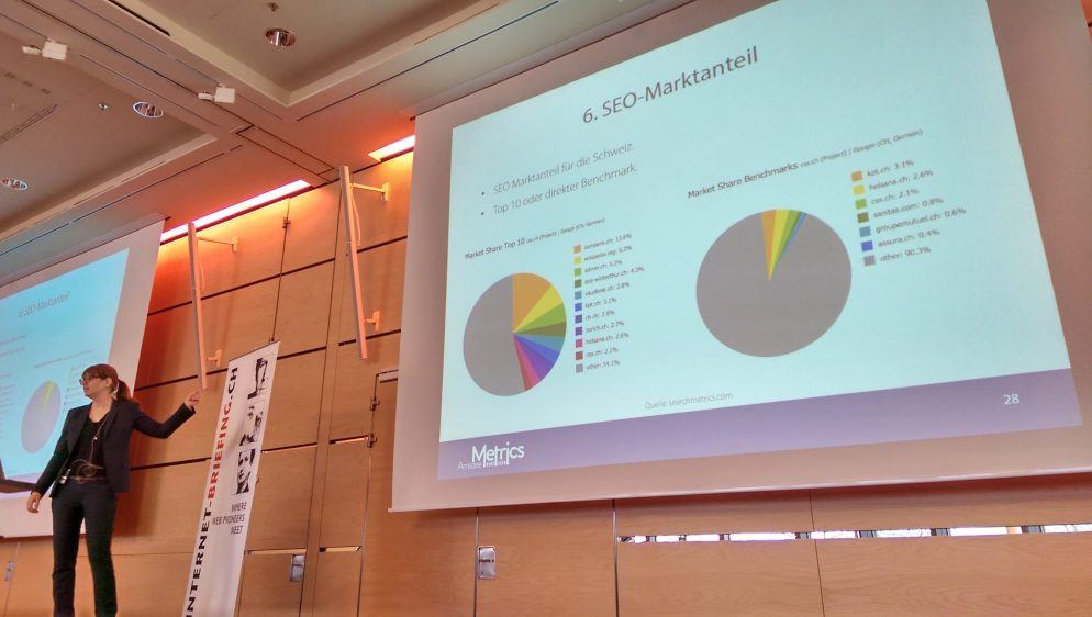 SEO Marktanteil von Schweizer Krankenkassen