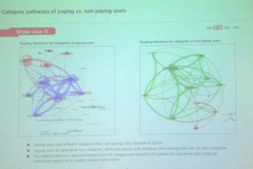 Cluster-Paywall-Leser-Tamedia