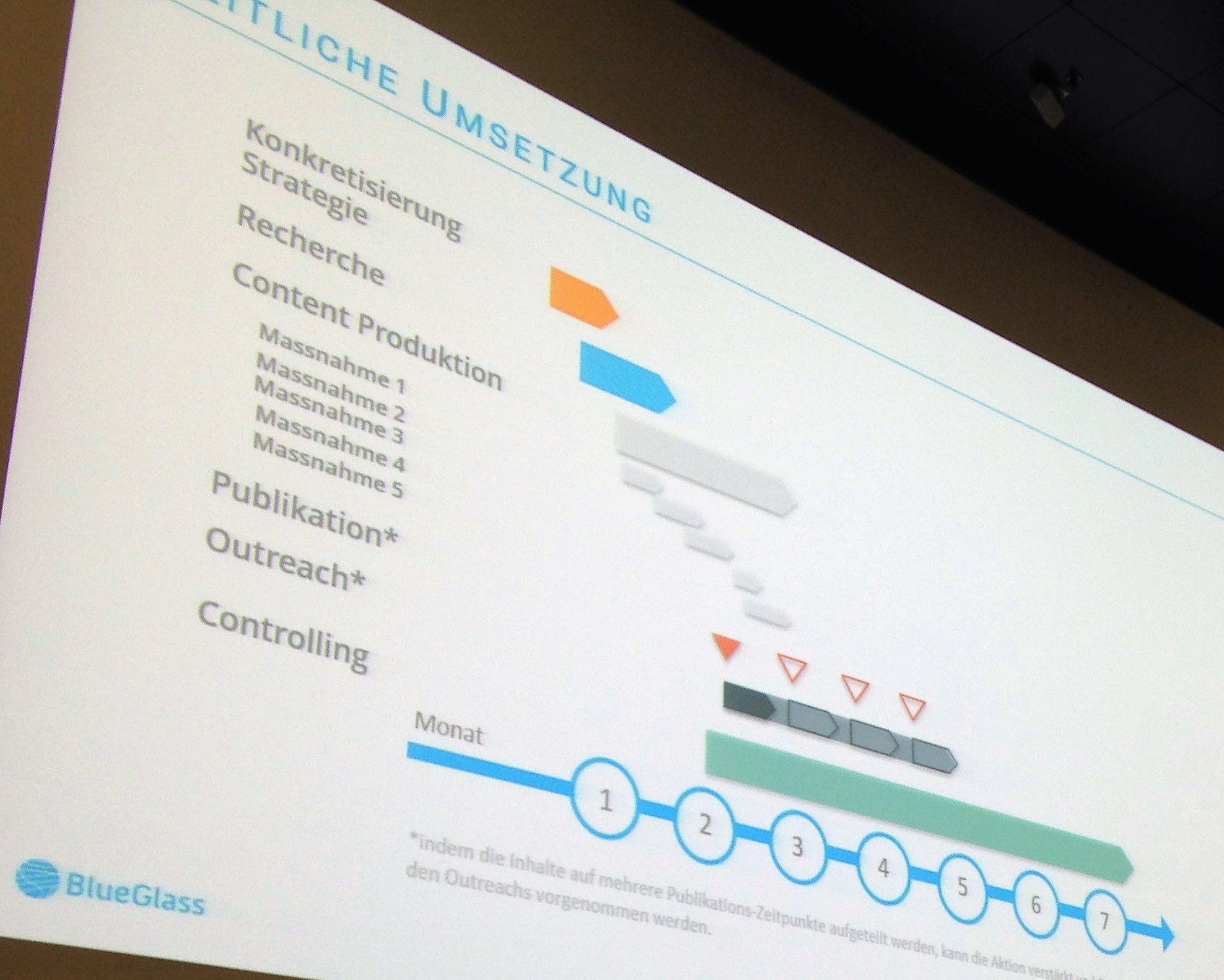 Phasenplan für Linkbuilding und Inbound Marketing kann bis zu 7 Monate sein