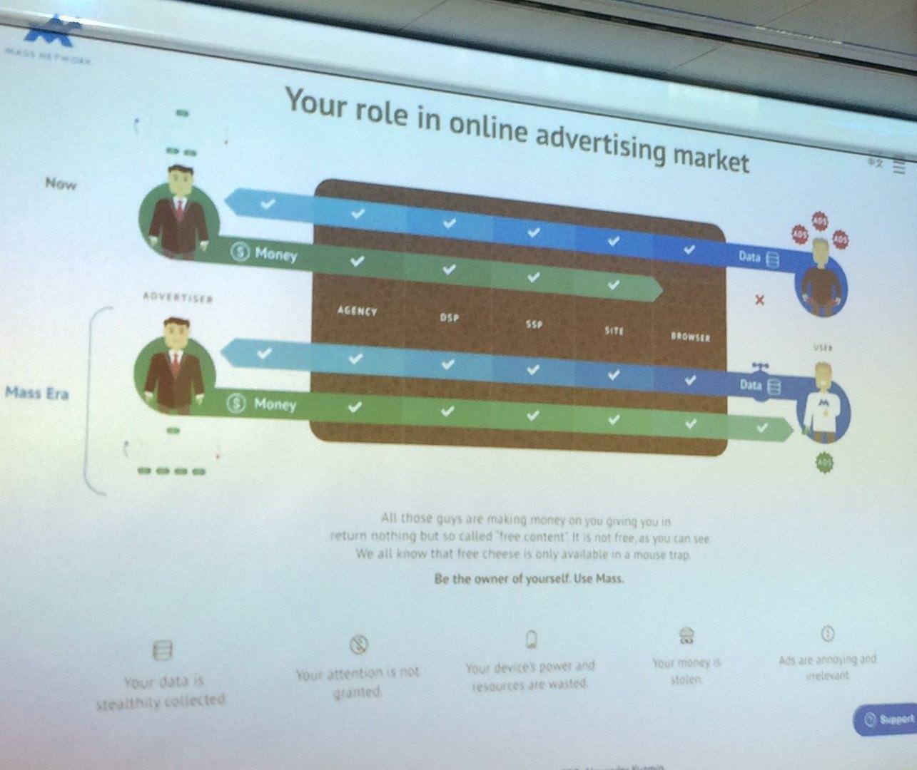 Neue Verteilung der Online Werbeeinnahmen