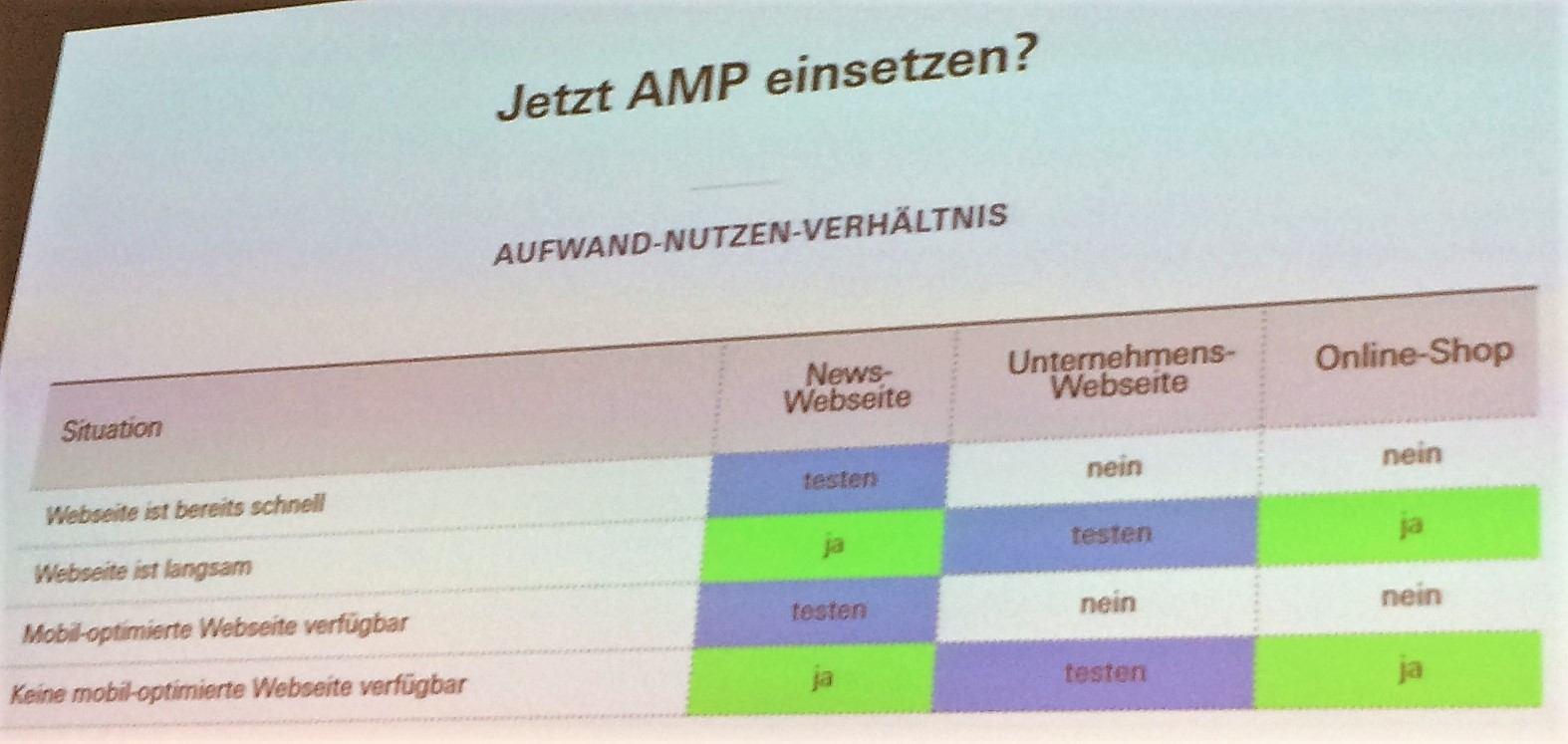 Empfehlung für AMP Migration