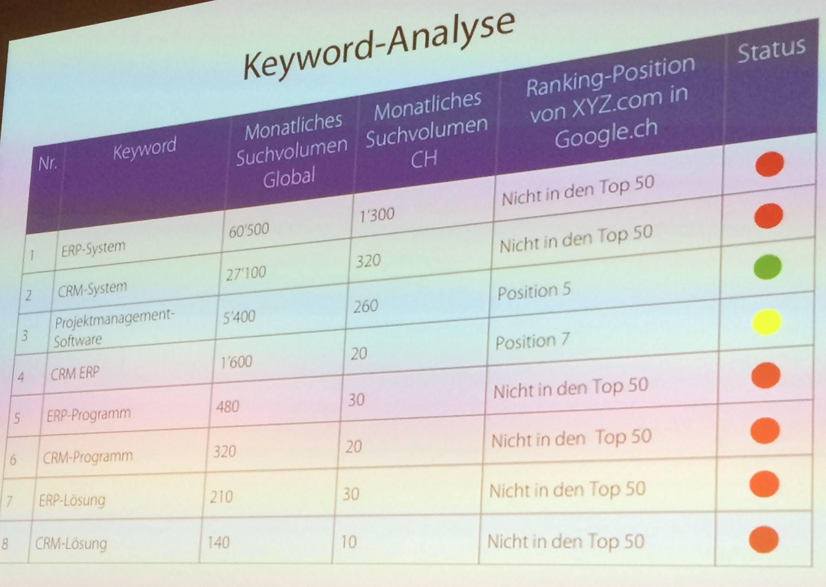 "Keyword Analyse für ""ERP System"""