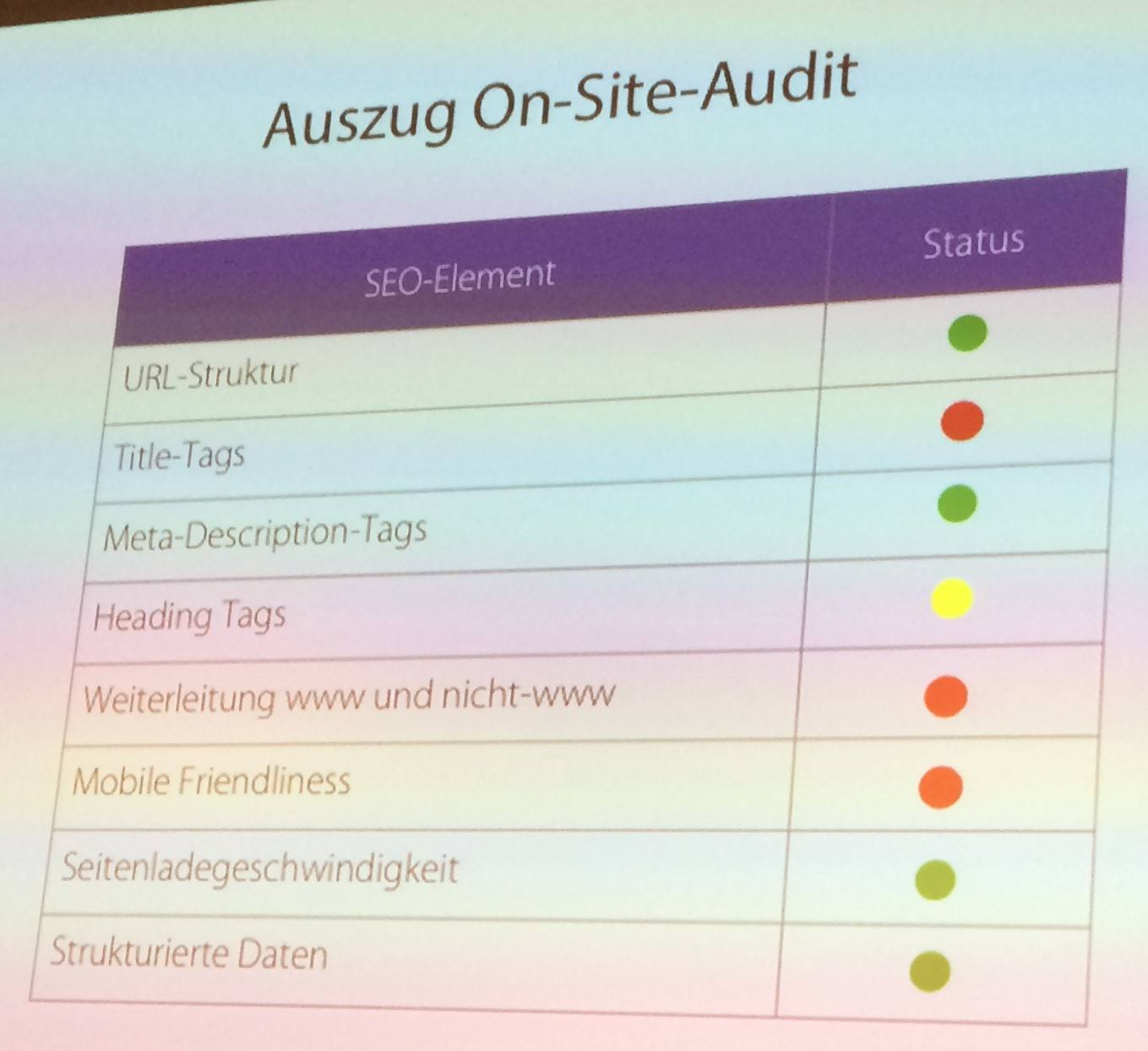 Resultate des On-Site-Audits