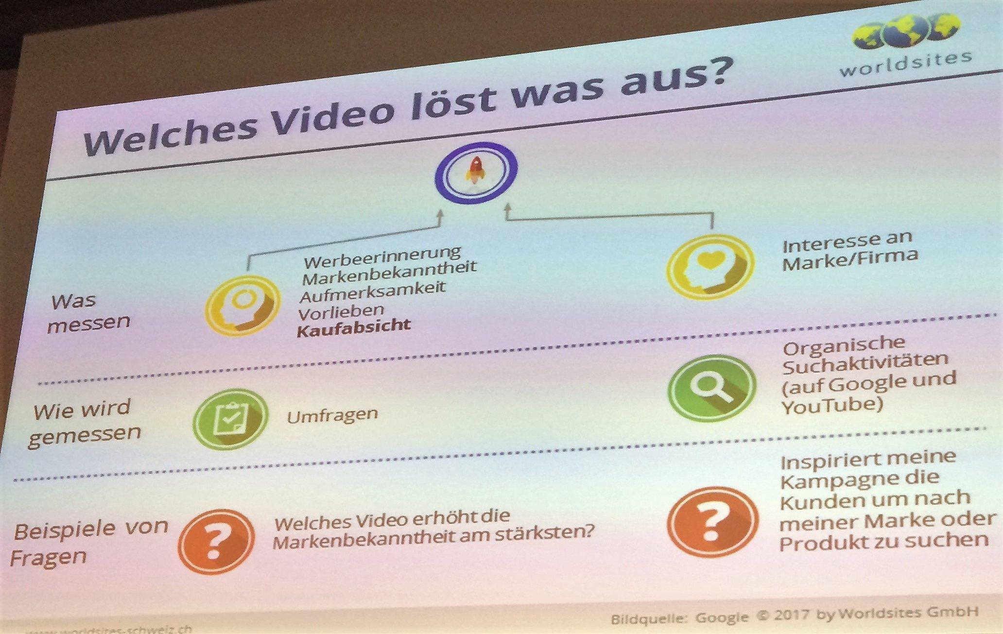 Optimierung von Videokampagnen