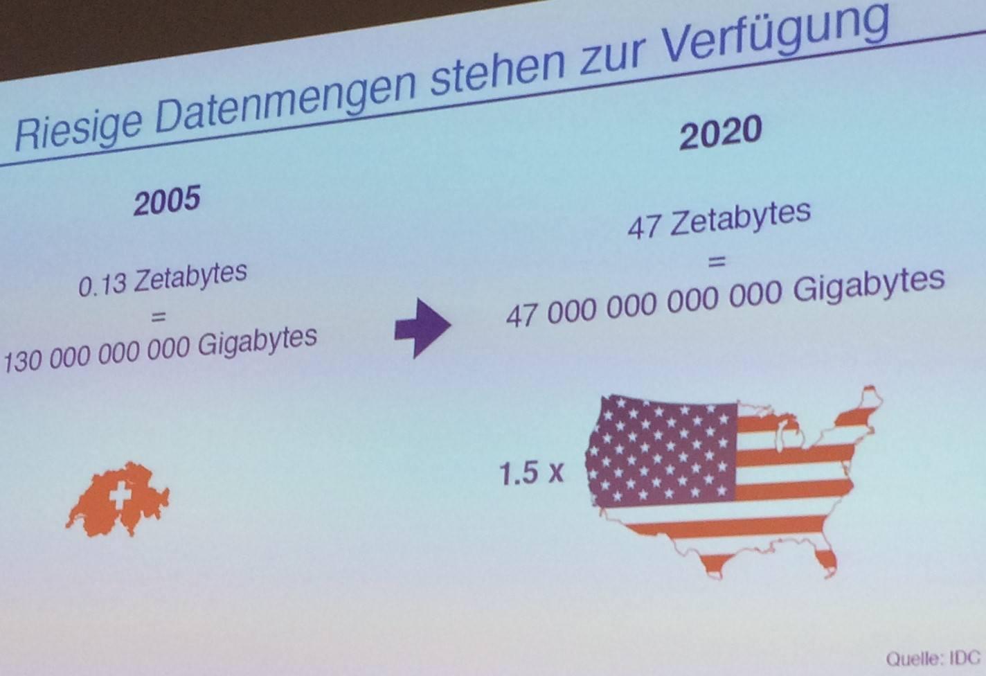 Grosse und noch stark wachsende Datenmengen